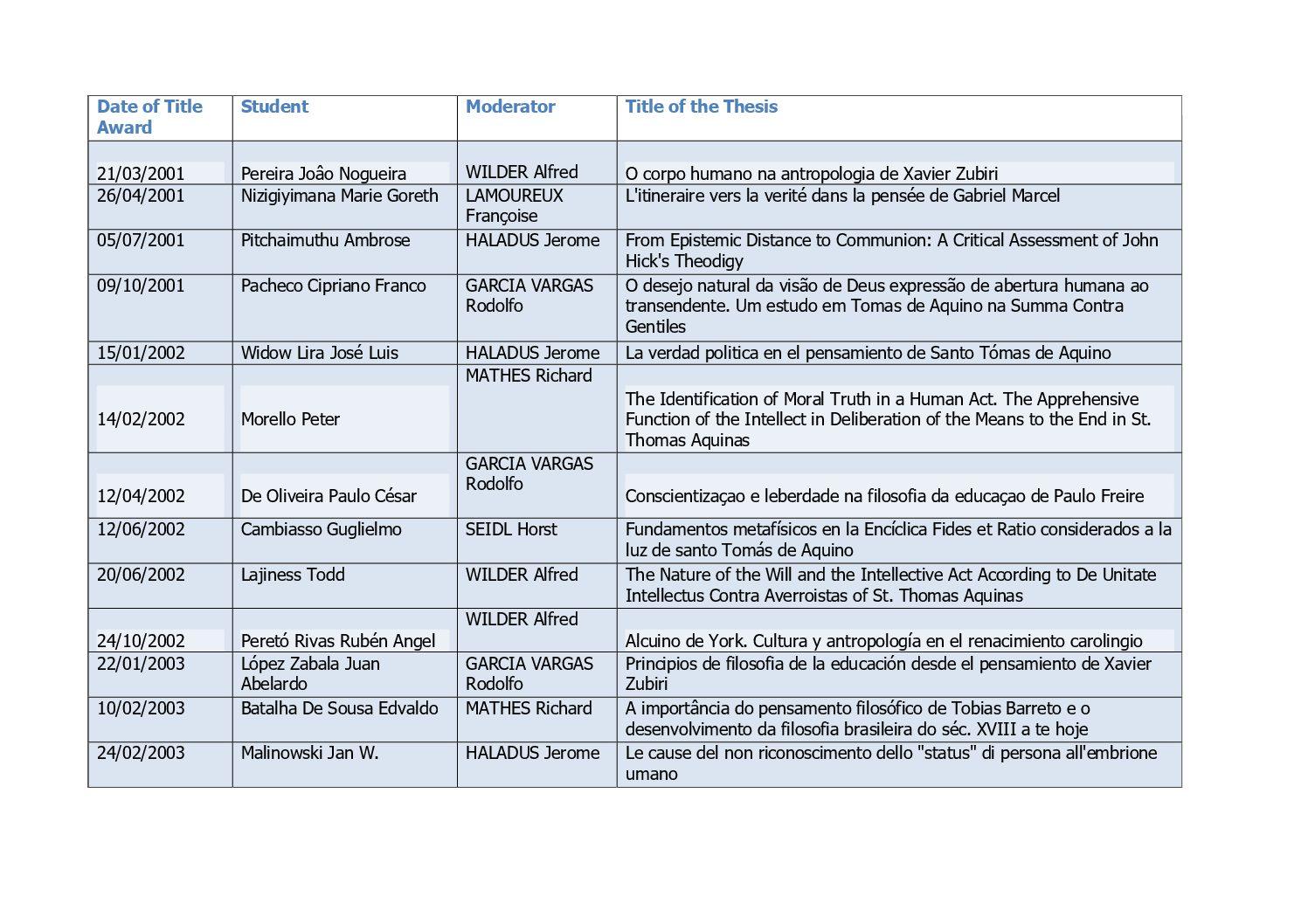 lista delle tesi pubblicate da marzo 2001 a dicembre 2018 book cover